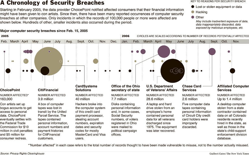 2005-2006 - USA - Timeline - Data protection and security breaches - read and weep