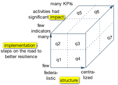 cube - structure, implementation steps, impact and KPIs