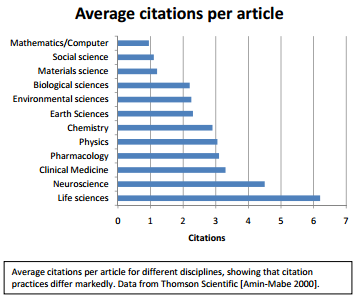 CLICK ON IMAGE - Citations differ across scientific disciplines - for all we know, so do backlinks among blogs.