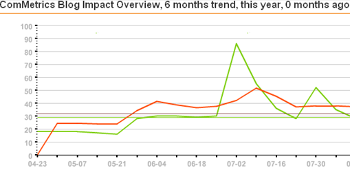 ComMetrics Blog Impact Index - do it right, measure, THEN take action.