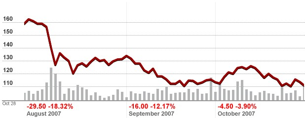 3 months trend of SAS stock - price - going down, down ... 