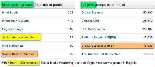 Image - Xing group - Social Media Monitoring - barely 520 members - 6th most active group in English on Xing - our members care, share their know-how and learn from each other faster than elsewhere.