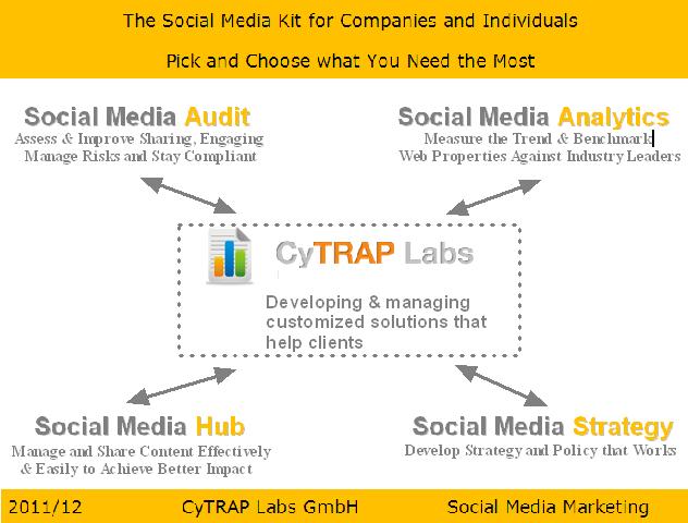 Image - CyTRAP Labs - the Social Media Hub - wie man Zeit spart, und es richtig macht
