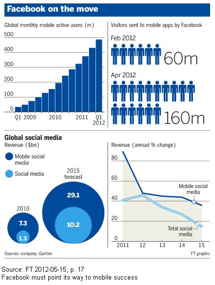 Klick auf Image - 'Facebook's Zukunft: Mobile Applikationen sind enscheidend für höhere Einnahmen'