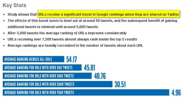 ANKLICKEN fuer mehr Infos - Wie Tweets Search Rankings beinflussen - SEO - Google