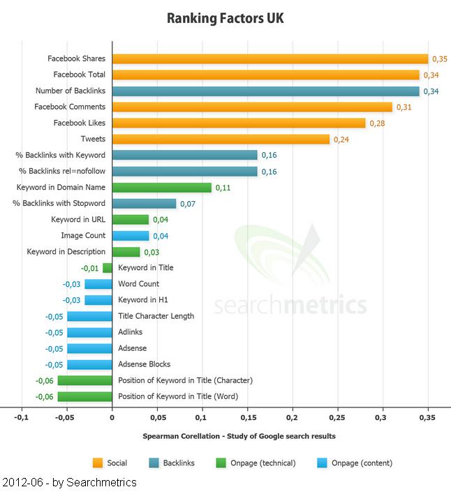 ANKLICKEN fuer mehr Infos - Wie Social Sharing - Facebook, Twitter, Links von Blog auf den Firmenblog Search Rankings beinflussen - SEO - Google