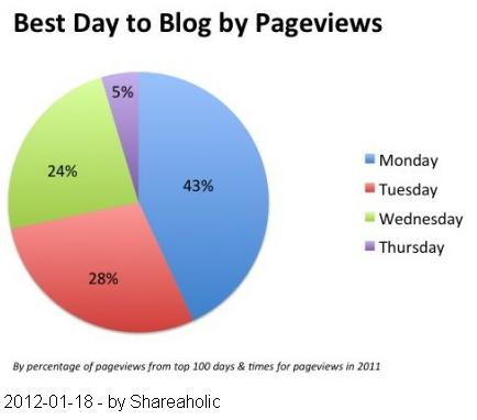 ANKLICKEN fuer mehr Infos - Wann ist die beste Zeit fuer neuen BlogPost, Pageviews oder Social Share