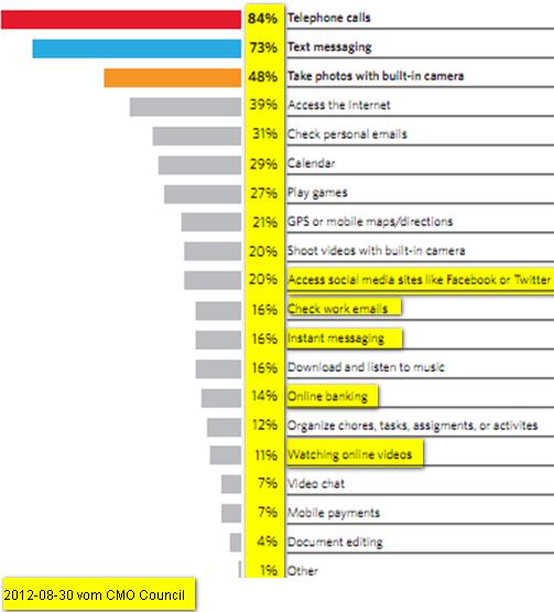 Anklicken - CMO Council Studie runterladen - Nutzer erklären Forschern wie sie ihr Smartphone nutzen.