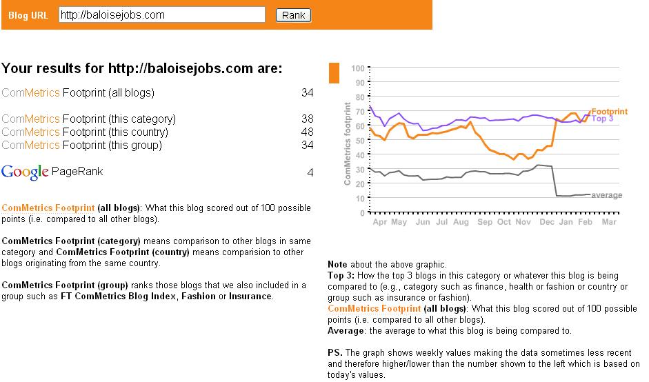 Anklicken - mehr Infos zu:  Wie steht es mit unserem Blog - wie gut sind wir? Hier die Baloise