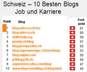 Anklicken - mehr Infos zu:  Wer sind die 10 einflussreichsten Karriereblogs in der Schweiz