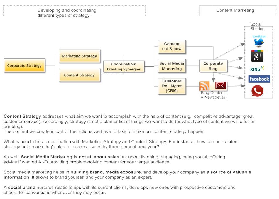 GRAFIK - ANKKLCICKEN - Warum ein guter Redaktionsplan noch keine gute Content Strategie ausmacht