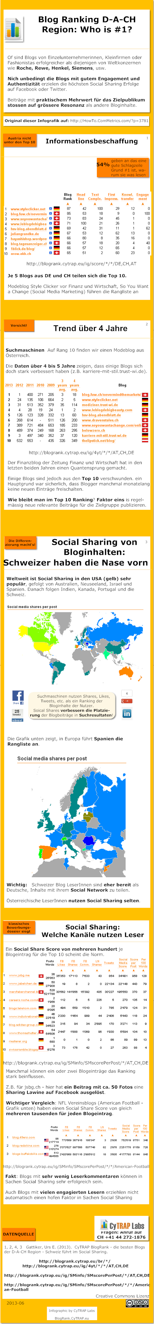 Infografik: CyTRAP BlogRank - die TOP 10 Blogs aus der D-A-CH Region  http://HowTo.ComMetrics.com/?p=118